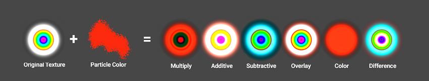 颜色模式支持以不同的方式组合粒子颜色与反照率纹理