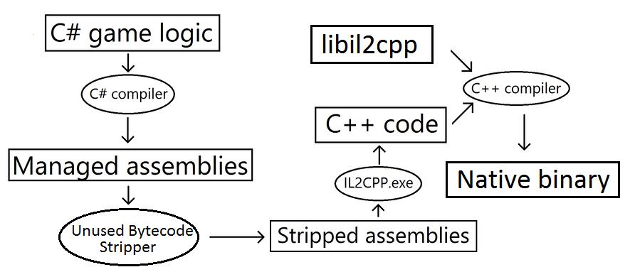 使用 IL2CPP 构建项目时所采取的自动步骤的图表